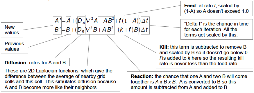 Reaction-diffusion equation from Karl Sims
